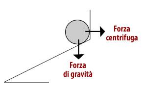 La fisica della roulette