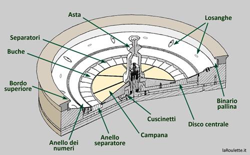 Le parti che la compongono laroulette - Il tavolo della roulette ...