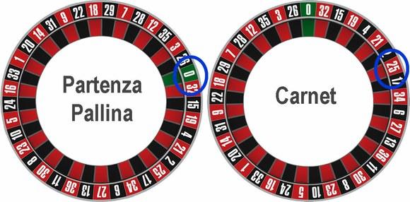 Sistema del 9 fisso roulette